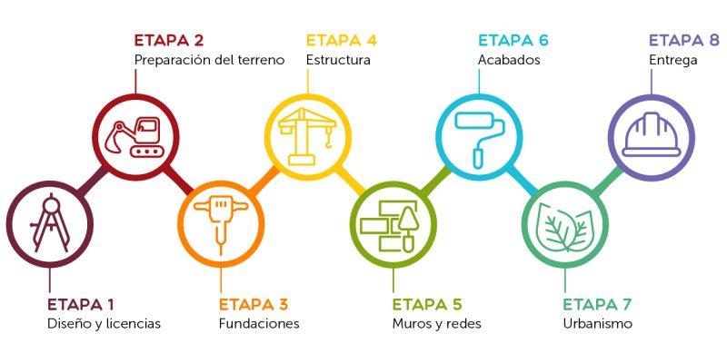 LineaDeTiempo_ProcesoConstructivo_Contex_Mesa de trabajo 1